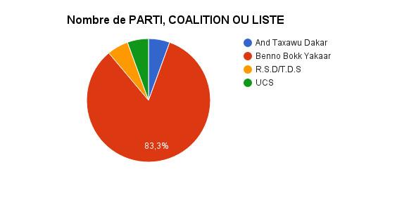 Décompte des sièges : Benno Bokk Yakaar remporte plus de 80% des sièges