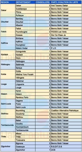 INFOGRAPHIE DAKARACTU : Les résultats globaux des 45 départements
