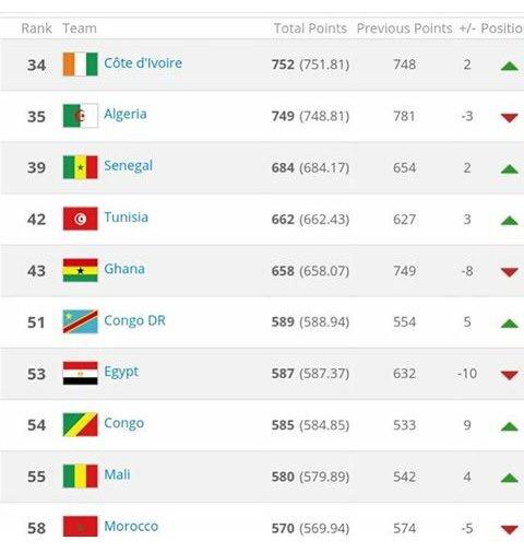 Classement FIFA : Le Sénégal, 3ème, gagne une place et éjecte le Ghana du podium