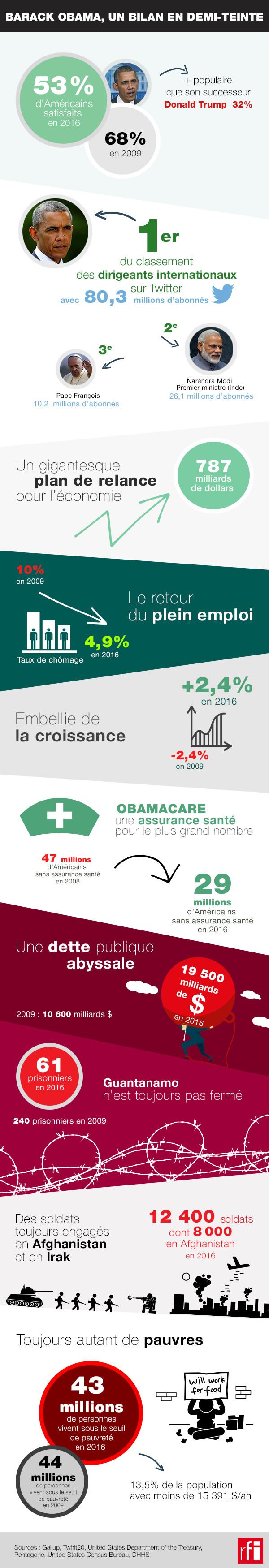 ETATS-UNIS : Le bilan de Barack Obama en 10 chiffres