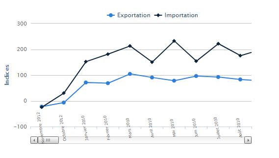 Statistiques du Commerce du Sénégal : Baisse de l'importation et des exportations au mois d'Avril