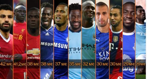 Premier League : Joueurs africains les plus chers , Sadio Mané deuxième derrière Salah