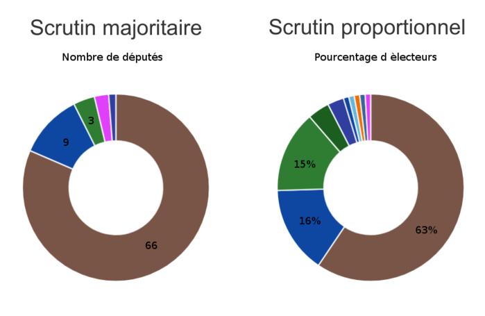 Législatives 2017 - Les résultats provisoires : Benno Bokk Yakaar (63%) impériale partout, sauf à Dakar, Thiès et Diourbel  Wattu Senegaal (Wattu 16 %) et Manko (15 %) en ballotage serré