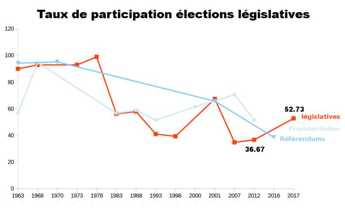 Législatives au Sénégal de 1960 à nos jours : Analyse des différents taux de participation
