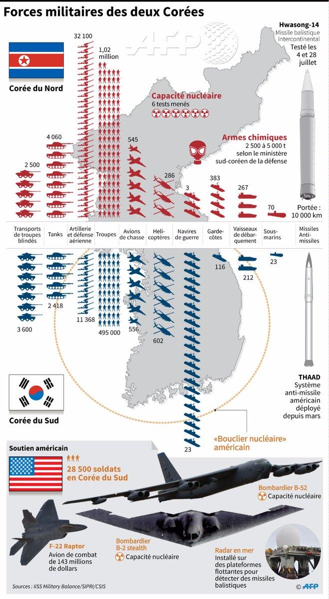 Comparaison des forces nord-coréennes et sud-coréennes