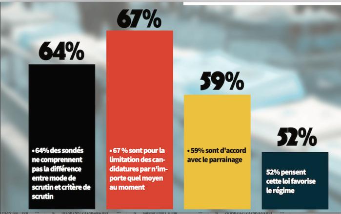 PARRAINAGE AU SÉNÉGAL : Les résultats d'un sondage