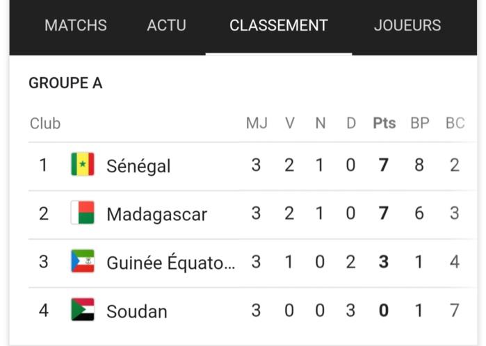 Éliminatoires CAN 2019 / Classement du groupe A après trois journées de compétition : Le Sénégal toujours en tête