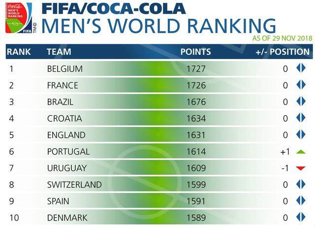 Classement FIFA : La Belgique toujours en tête, la France reste à la 2e place