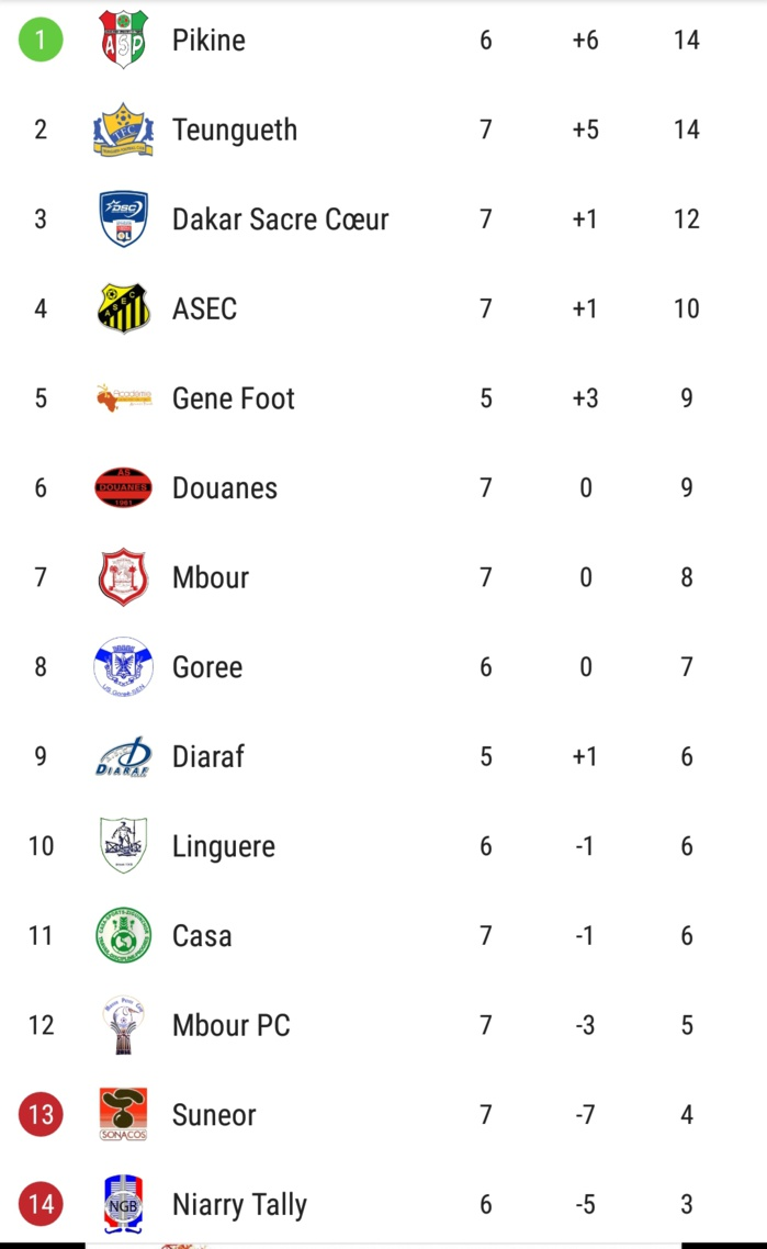 7e journée Ligue 1 Sénégalaise / Résultats et classement complet : Pikine reste leader, NGB lanterne rouge !