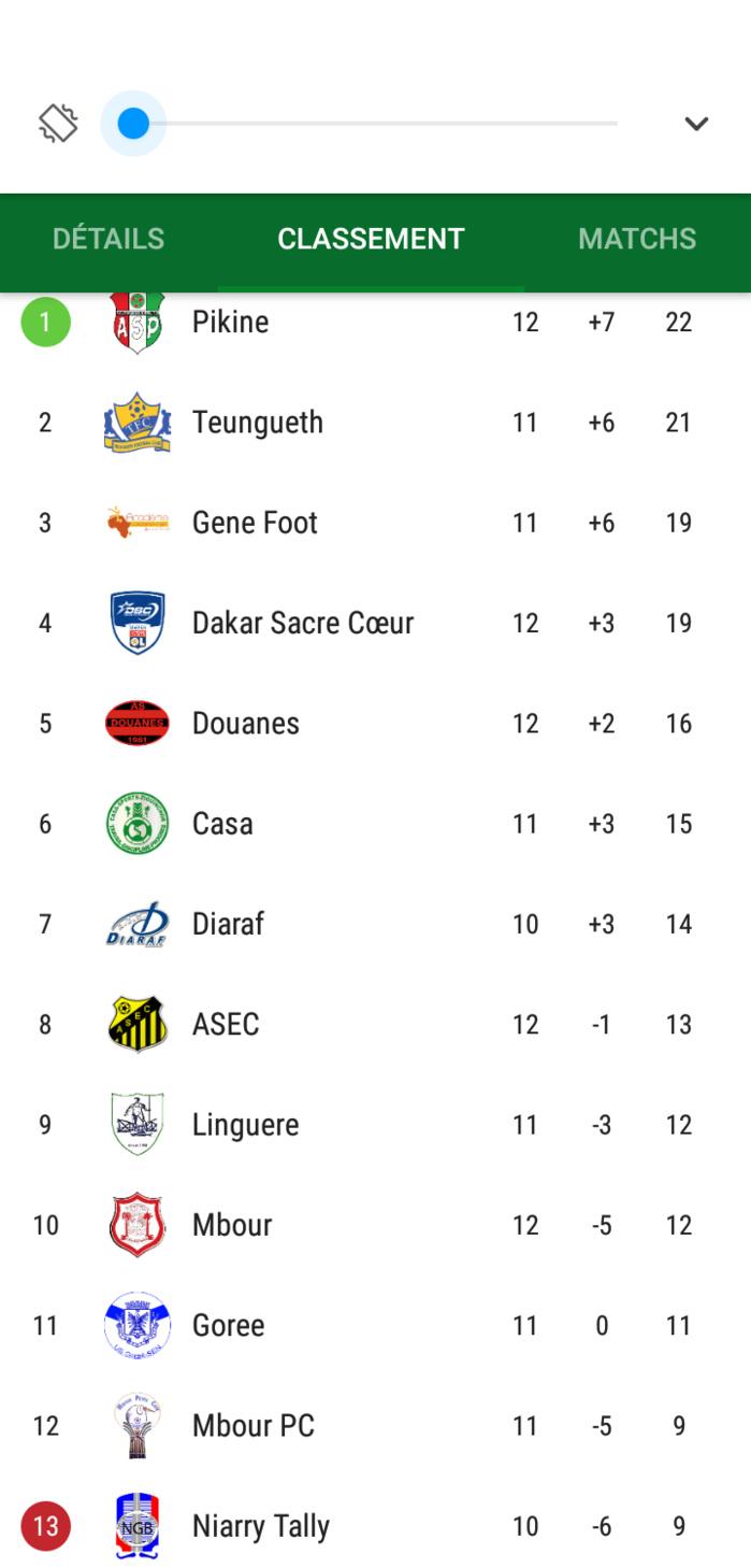 12e Journée Ligue 1 StarTimes / Résultats et classement :  Teungueth FC cale à domicile, l'As Pikine nouveau leader, fin de série pour le Casa...