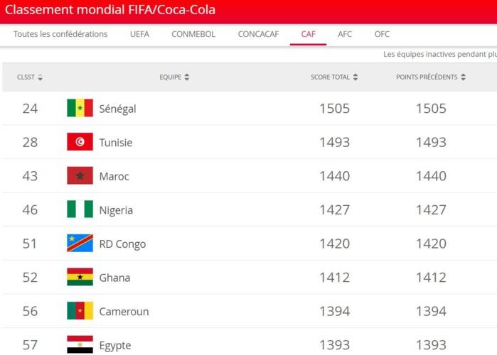 Classement FIFA : la Belgique toujours en tête, le Sénégal 1er Africain progression historique du Qatar