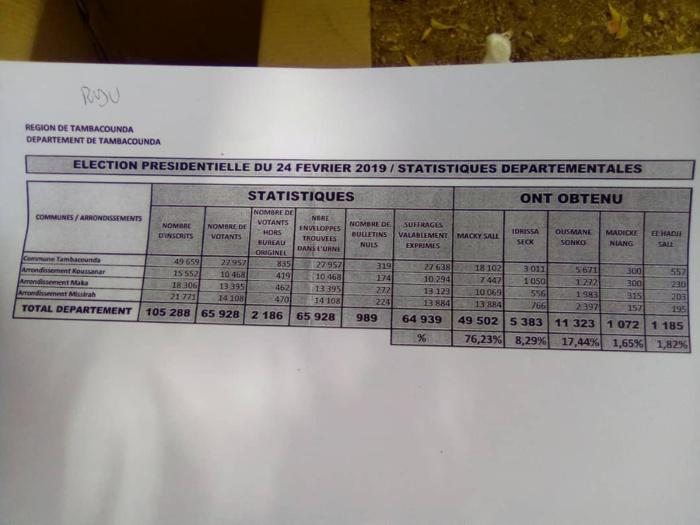 Présidentielle 2019 / Tambacounda : Les résultats départementaux