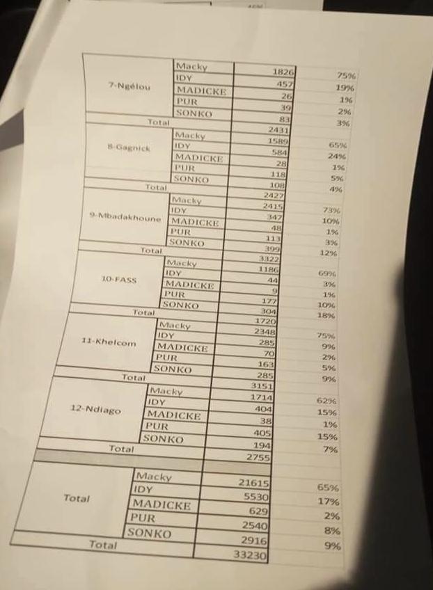 Présidentielle 2019 : Macky Sall gagne dans les départements de Nioro et Guinguinéo