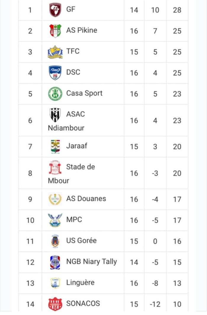 16e journée de la Ligue 1 : Génération Foot reste leader, Teungueth FC retrouve le podium, AS Pikine chute chez le Casa (Résultats complets et classement)