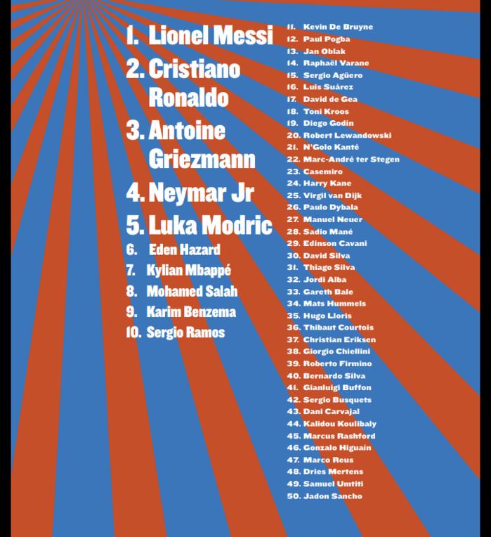 Classement SO Foot meilleur joueur du monde : Sadio Mané (28e) Salah (8e) et Koulibaly (44e) seuls Africains dans le top 50