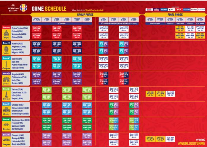 Coupe du Monde FIBA 2019 : Voici le programme complet des 32 équipes réparties en 8 groupes de 4
