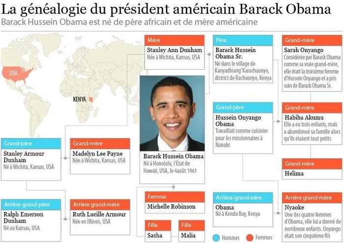 La généalogie du président américain Barack Obama
