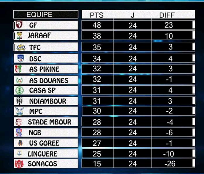 24e journée Ligue 1 / Résultats complets et classement : Pluie de matches nuls au menu, Niary Tally surprend TFC, la Linguère vers la L2...