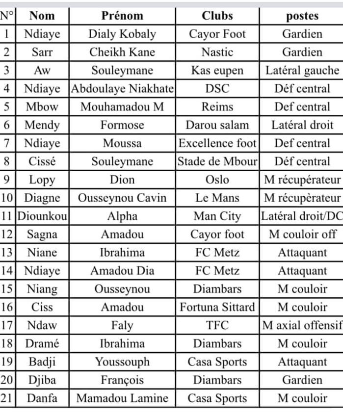 """Mondial U20 : Youssouph Dabo dévoile sa liste de 21 """"Lionceaux"""" (Document)"""