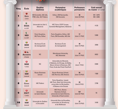 Top 10 des business schools d'Afrique francophone