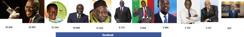 La personnalité politique la plus aimée sur Facebook