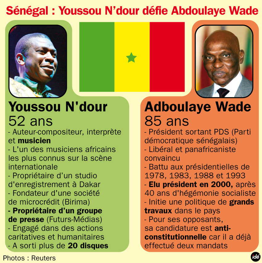 Youssou, l'intouchable d'Abdoulaye Wade.