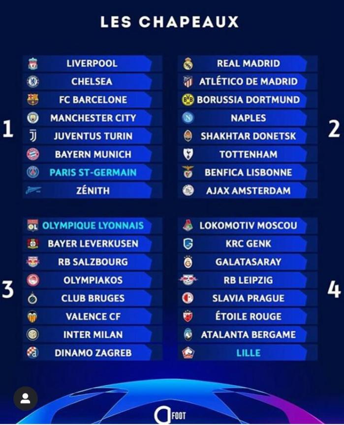 Football Européen / Ligue des Champions : On connaît maintenant les chapeaux pour la saison 2019-2020