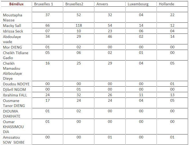 Election présidentielle 2012: Macky Sall gagne le Benelux