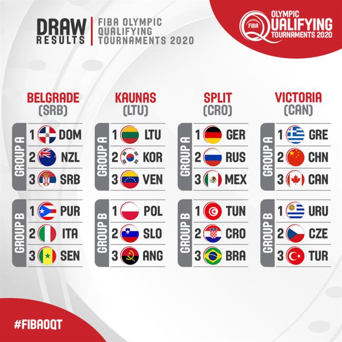 Basket / Tirage TQO 2020 : Le Sénégal dans le groupe B avec le Porto Rico et l'Italie