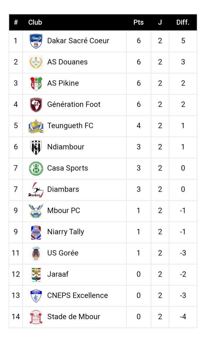 Ligue 1 résultats et classement deuxième journée : Dakar Sacré-Cœur, Douanes, AS Pikine et GF gardent le cap, la JA et le CNEPS Thiès n'y arrivent pas...