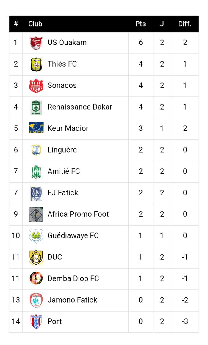 Ligue 2 / Résultats et classement deuxième journée : L'US Ouakam prend le large, Thiès FC, Sonacos et Renaissance de Dakar suivent de près, le Port en lanterne rouge…
