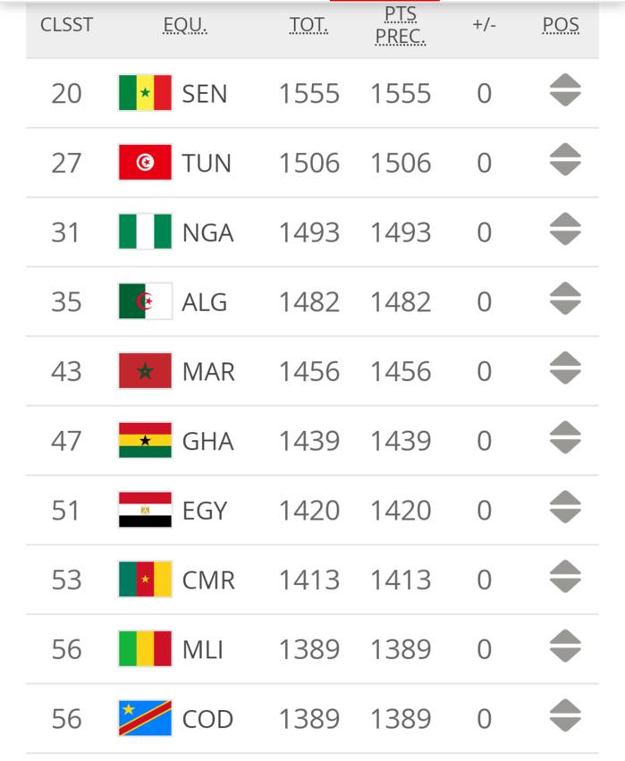 Classement FIFA : Le Sénégal termine 2019 sur le toit de l'Afrique