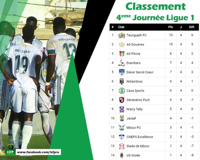 4ème journée Ligue 1 / Classement et résultats complets : Teungueth FC nouveau leader, Gorée bon dernier…