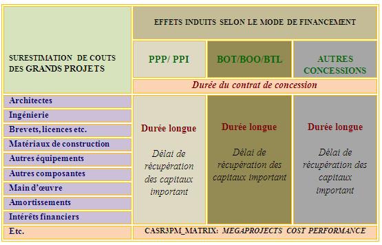 RISK_MATRIX_3PM: Impact de surestimation de coûts des grands projets