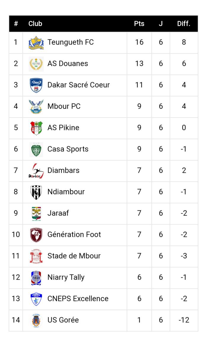 6eme journée Ligue 1 / Résultats et classement : Le TFC garde la cadence, le Jaraaf, GF et l'USO sombrent…
