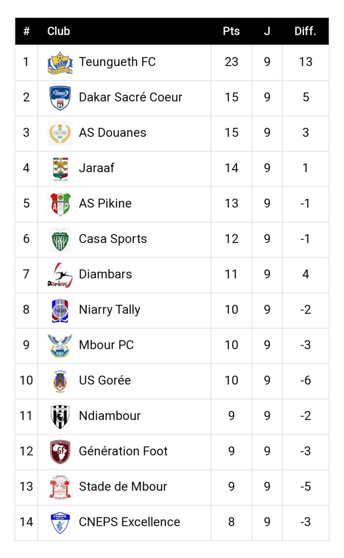 9ème journée Ligue 1 / Résultats complets et classement : Le TFC imprime un rythme de champion, Gorée émerge malgré la cascade de matches nuls...