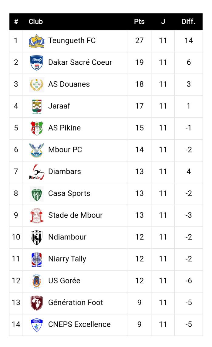 11ème journée Ligue 1 / Résultats et classement : Fortune diverse pour les équipes du haut de tableau, Teungueth garde la distance…