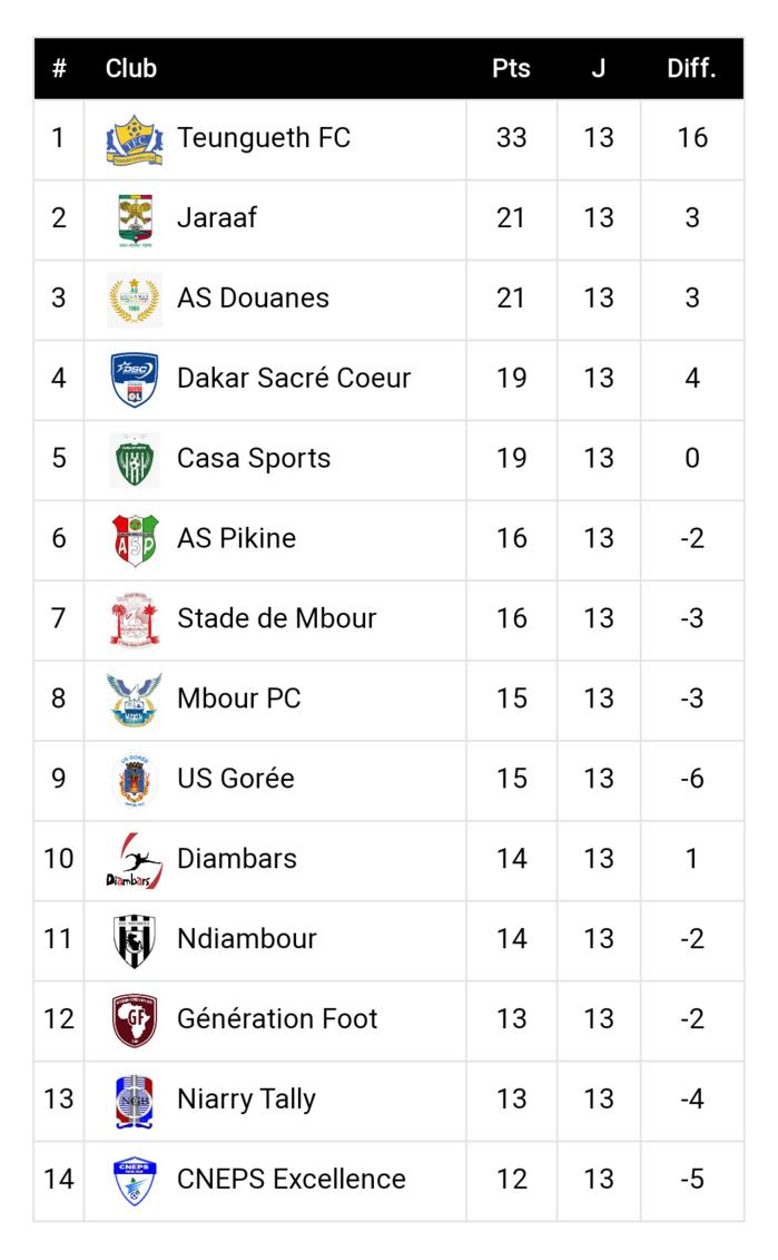 13ème journée Ligue 1 / Résultats et classement : Teungueth impressionnant, le  Jaraaf et la Douane tiennent la corde…