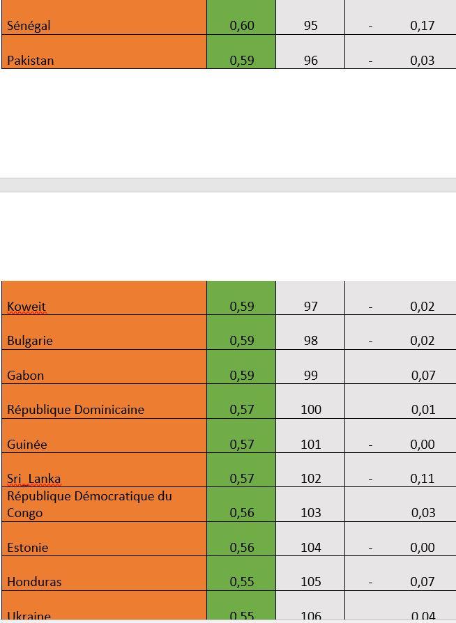 Indice de sévérité du Covid 19 : le Sénégal au 95ème rang mondial et au 28ème rang africain.