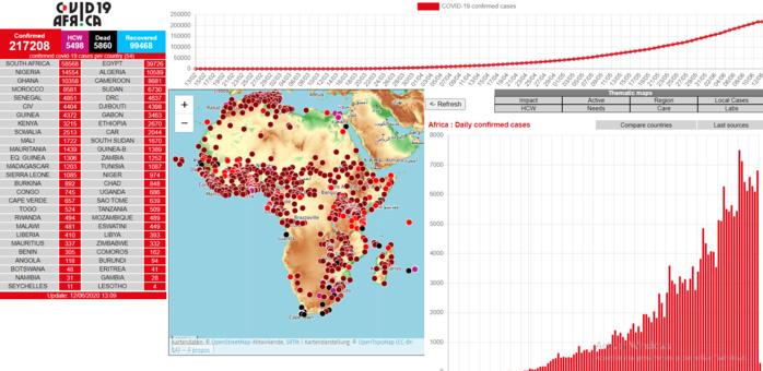 Propagation exponentielle des cas de coronavirus en Afrique : La dernière alerte de l'OMS ne serait-elle pas fondée ?