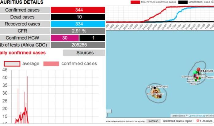 Covid19 - Ile Maurice : Seul pays africain à n'avoir plus aucun cas actif