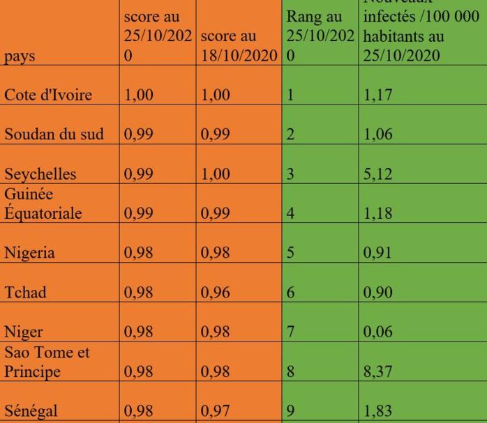 Mesure et suivi de la sévérité de la Covid-19 : hausse légère dans tous les cinq (5) continent monde.