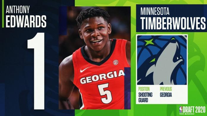 Draft NBA : Anthony Edwards n°1 devant Wiseman et Lamello, les deux sénégalais Karim Mané et Lamine Diané zappés.