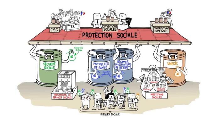 Système de protection sociale : des « progrès » et des « défis » à relever, selon une étude