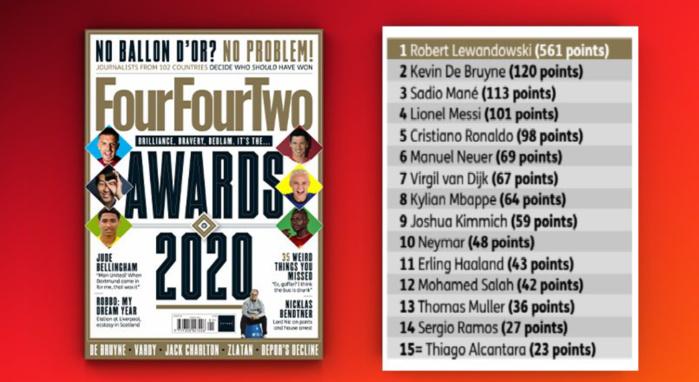 Four-Four-Two Awards 2020 : Lewandowski sacré meilleur joueur de l'année, Sadio Mané 3ème devant Messi et CR7.