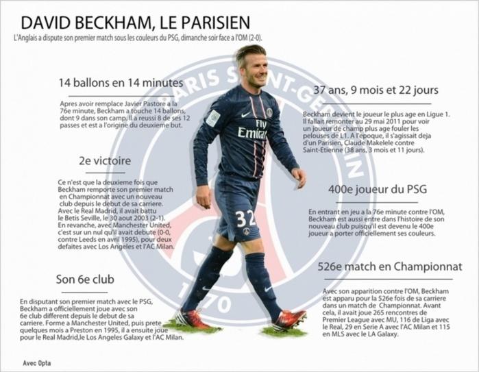 26e journée - PSG/OM : La première de Beckham en chiffres