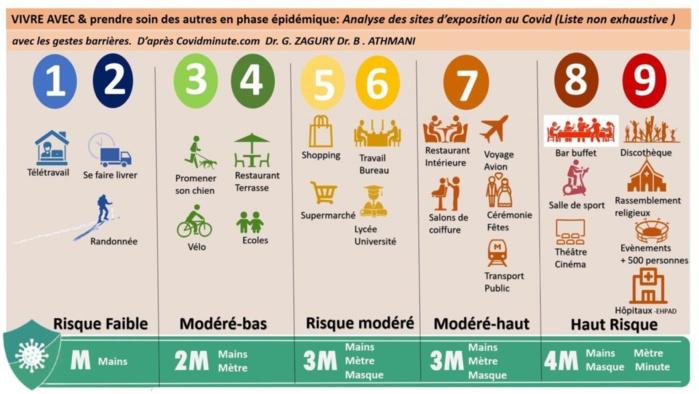 Covid-19 : Ces lieux où le risque de contamination est plus élevé (Dr Boubacar Signaté, médecin urgentiste)