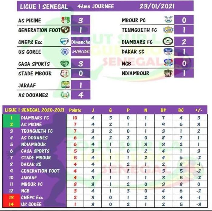 Ligue 1 / Fin de la 4ème journée : Le CNEPS Excellence bat l'US (2-1) Gorée et quitte la zone rouge