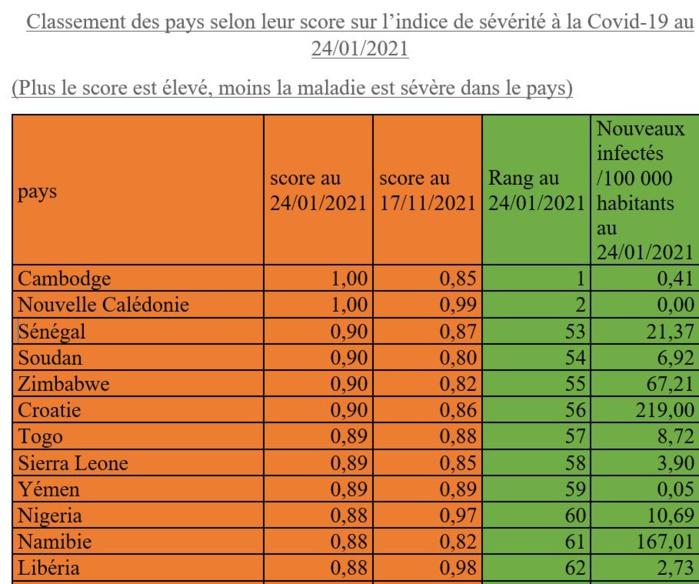 Baromètre Covid : Au Sénégal, la sévérité de la COVID 19 a diminué en une semaine