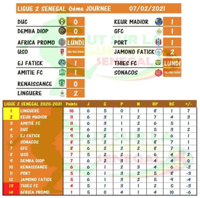 Ligue 2 / 6e journée : La Linguère creuse l'écart, Keur Madior et Amitié FC largués, le Port n'y arrive pas...